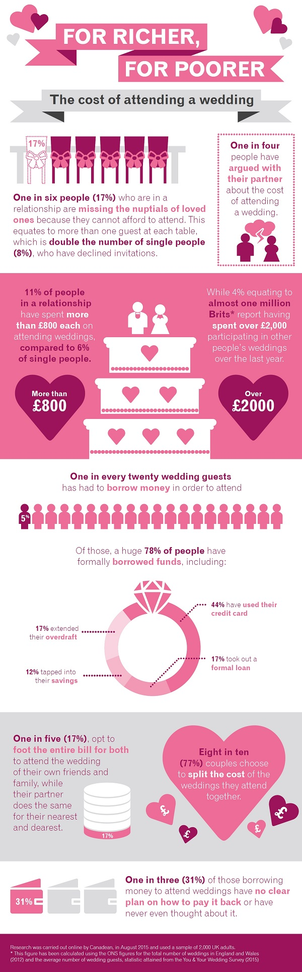Wedding-guest-infographic-600